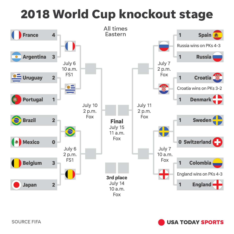 image regarding Fifa World Cup Bracket Printable named Seashores] International cup bracket 2018 ratings