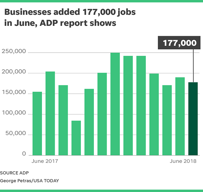 Jobs: Businesses reported 177K private job gains in June