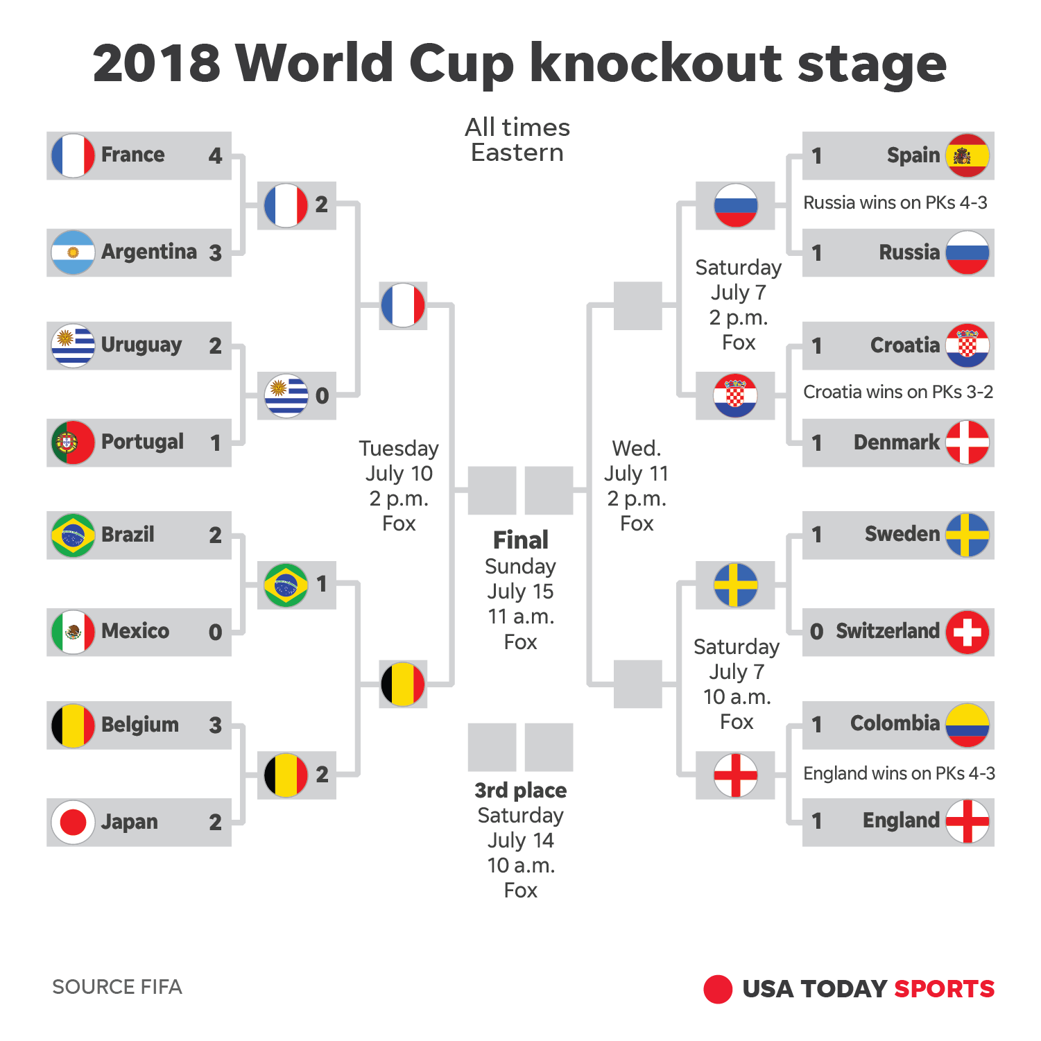 how to watch world cup 2018 online in canada