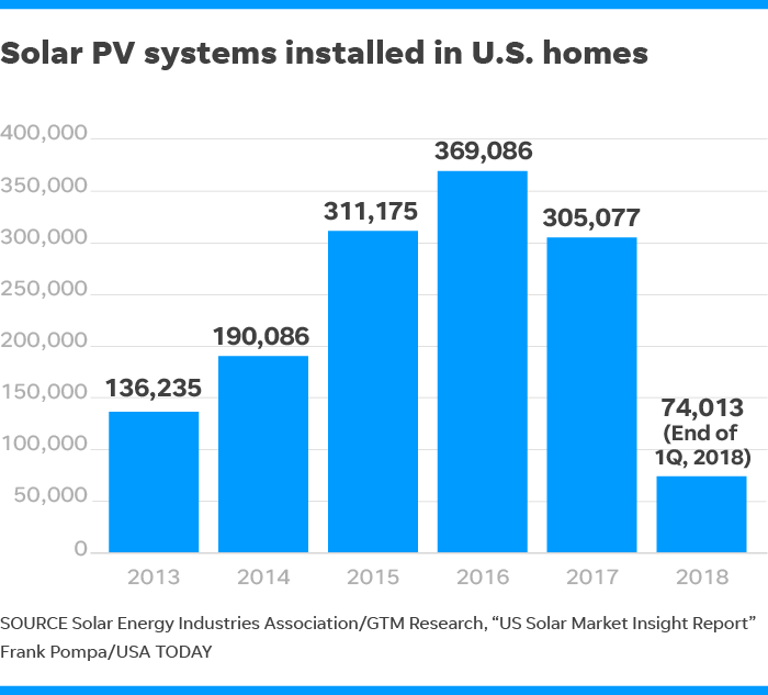 Want Tesla solar storage? You'll wait as Elon Musk's vision yields