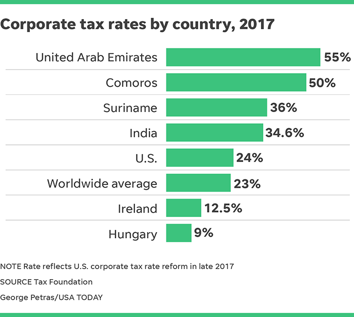lowest property taxes in usa 2017