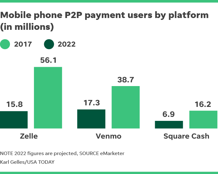 What are the Top 3 mobile peer-to-peer payment platforms in the US?