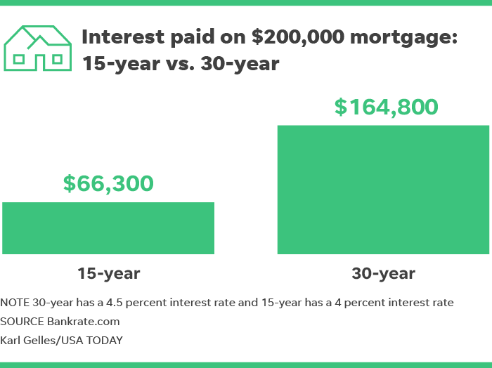 There Are Two Ways To Save With A 15 Year Mortgage