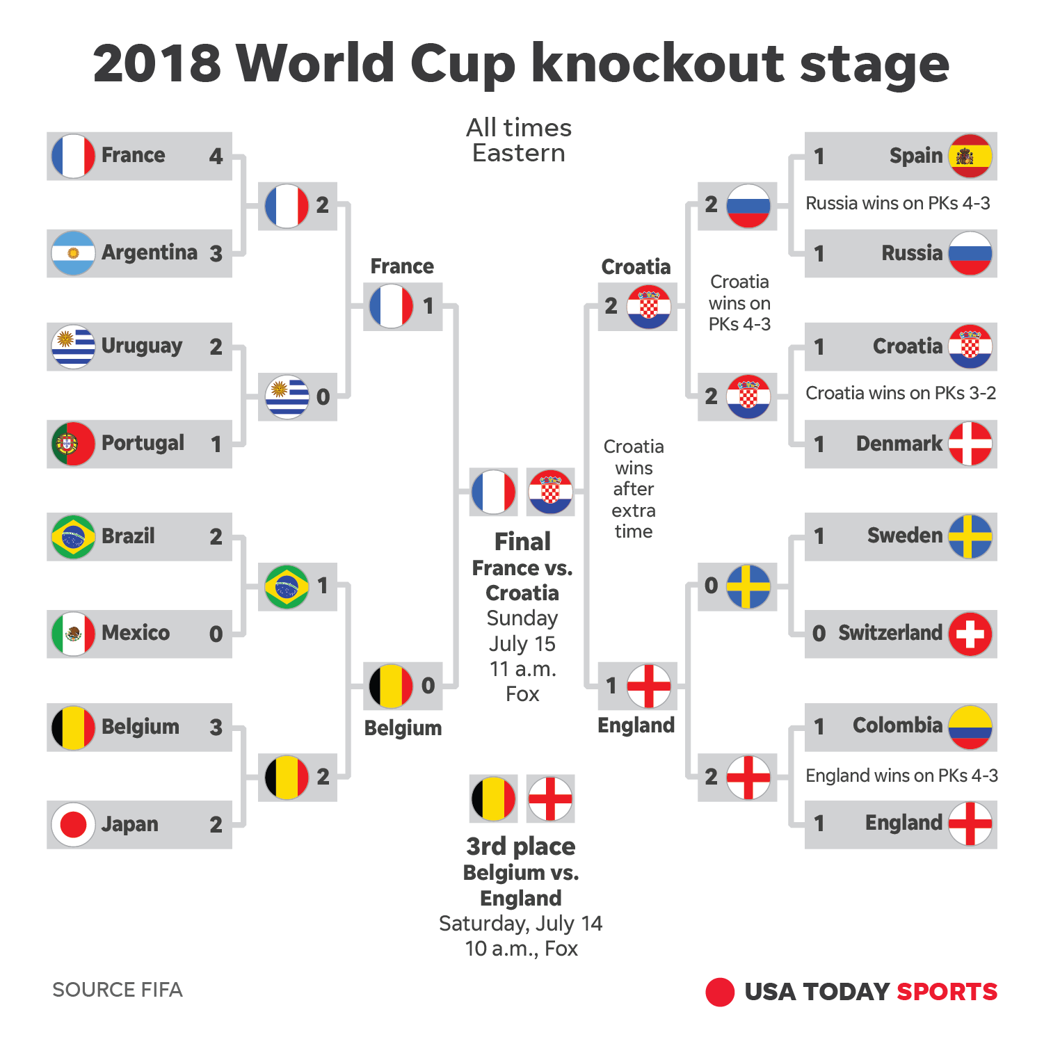 20 World Cup final How to watch, storylines for Croatia France