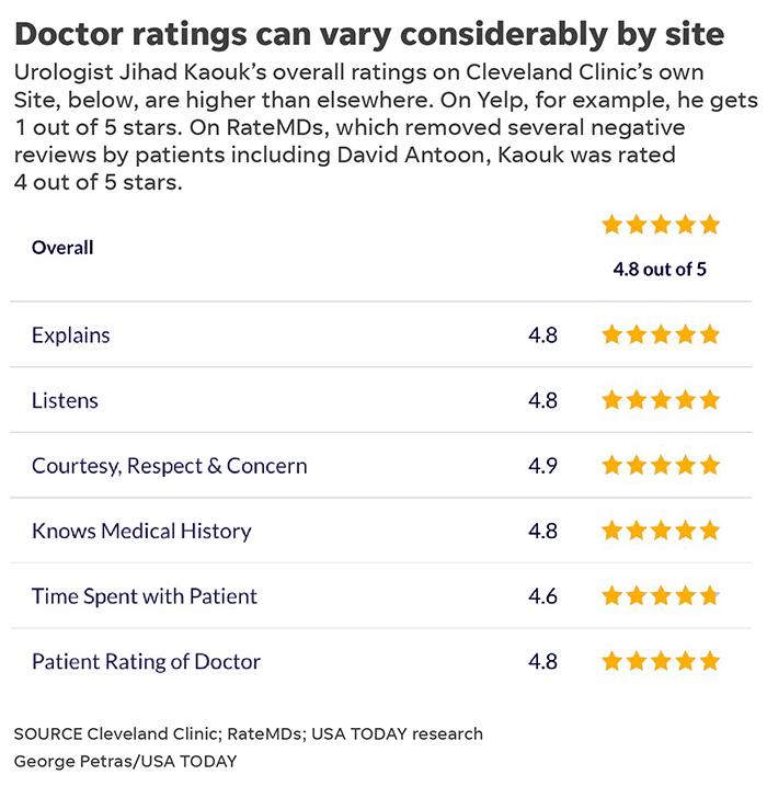 Doctors, hospitals sue patients who post negative comments