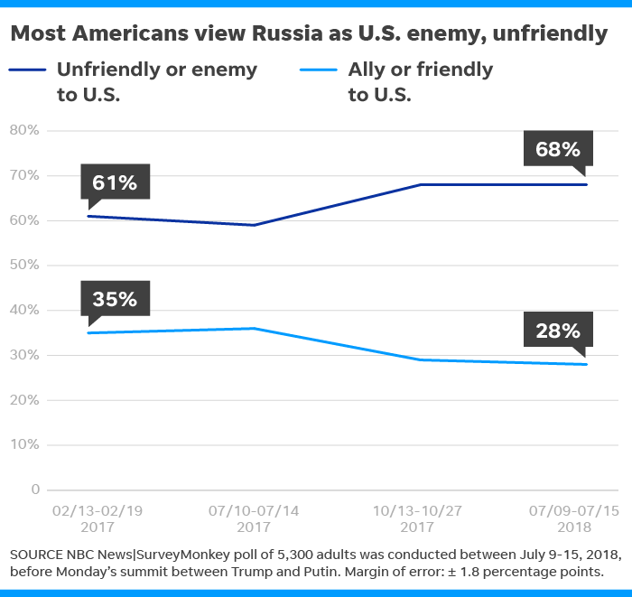 Most Americans see Russia as U S  enemy, NBC News poll finds