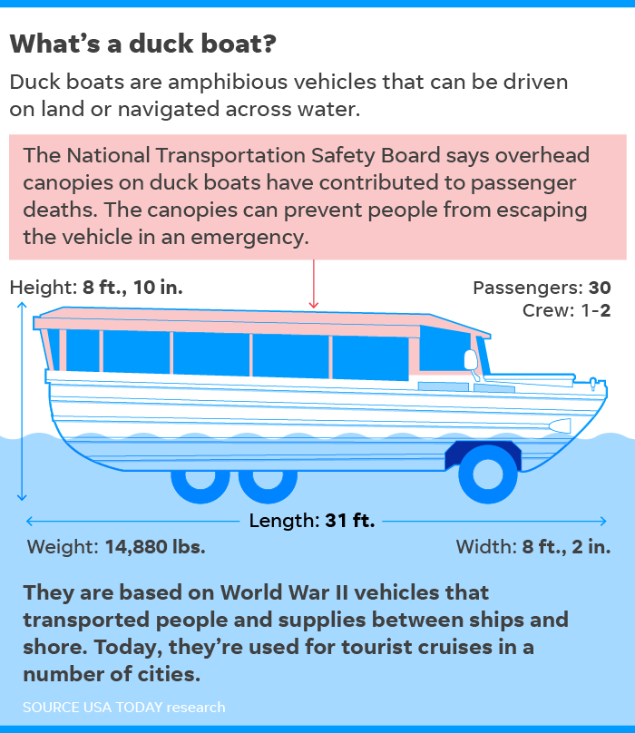 Branson duck boat accident: Officials have warned of risk