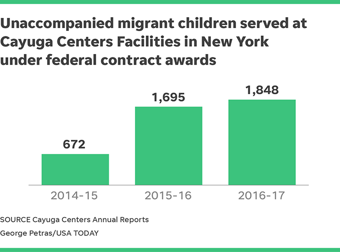 last year the nonprofit said it had become the largest provider of transitional foster homes for central american children taken into custody while