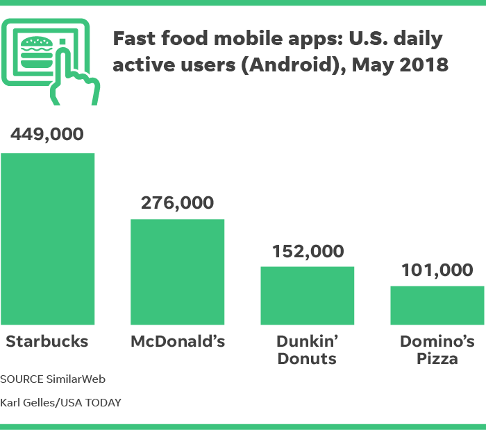 America's favorite fast-food apps for Android