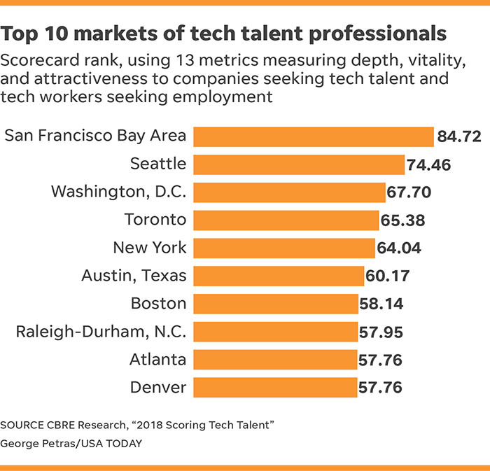 Best Cities For Tech Denver The Midwest Emerge As New Hubs For Tech Workers