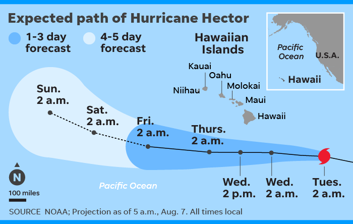 Hurricane Hector Forecast To Slide South Of Hawaii As Category 4 Storm