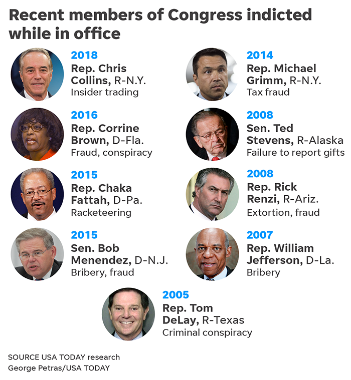 Chris Collins: A list of congressional lawmakers indicted since 2005