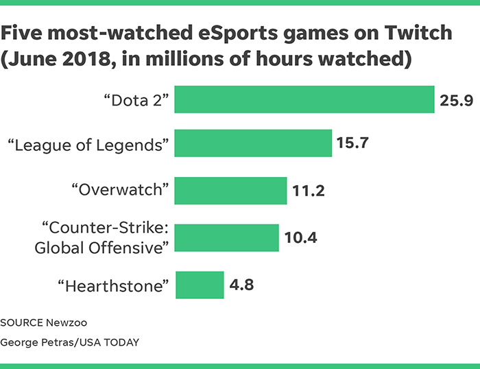 Twitch streaming revenue: Watching video game footage helps