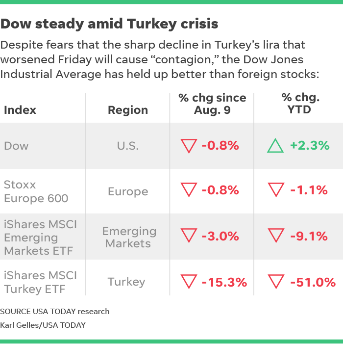 Turkey Currency Crisis What It Means For Stock Market And 401ks
