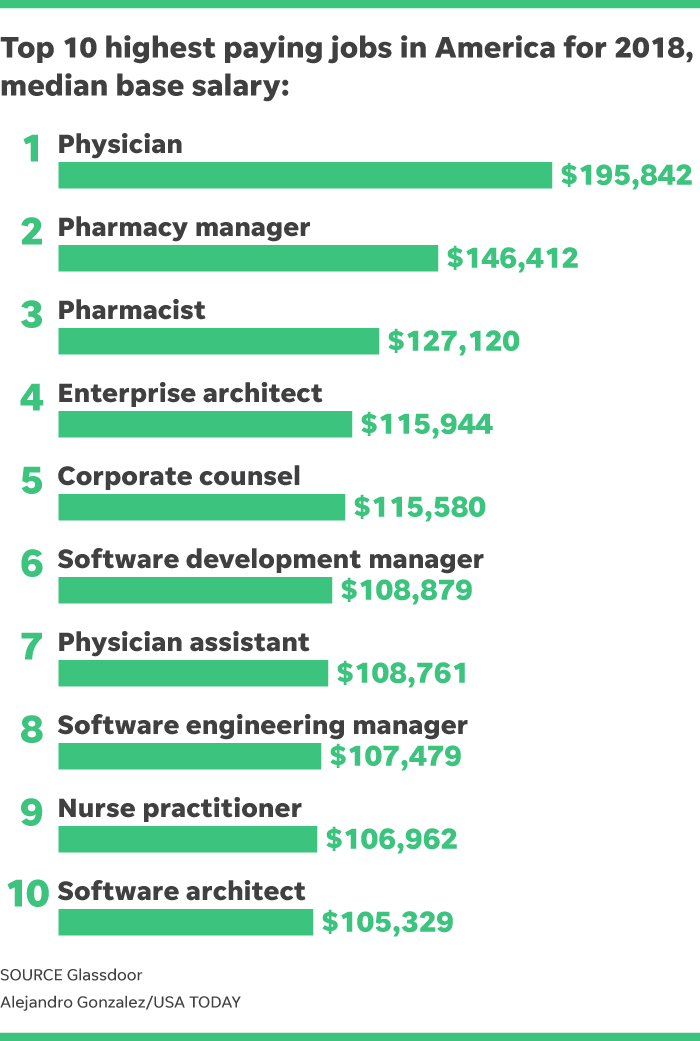 Which jobs pay $100,000? More of them are in technology