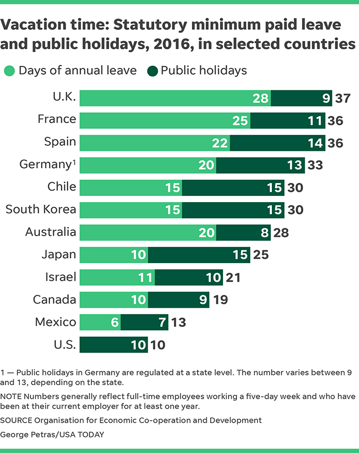 How Far Behind Is America In Paid Time Off From Rest Of World?