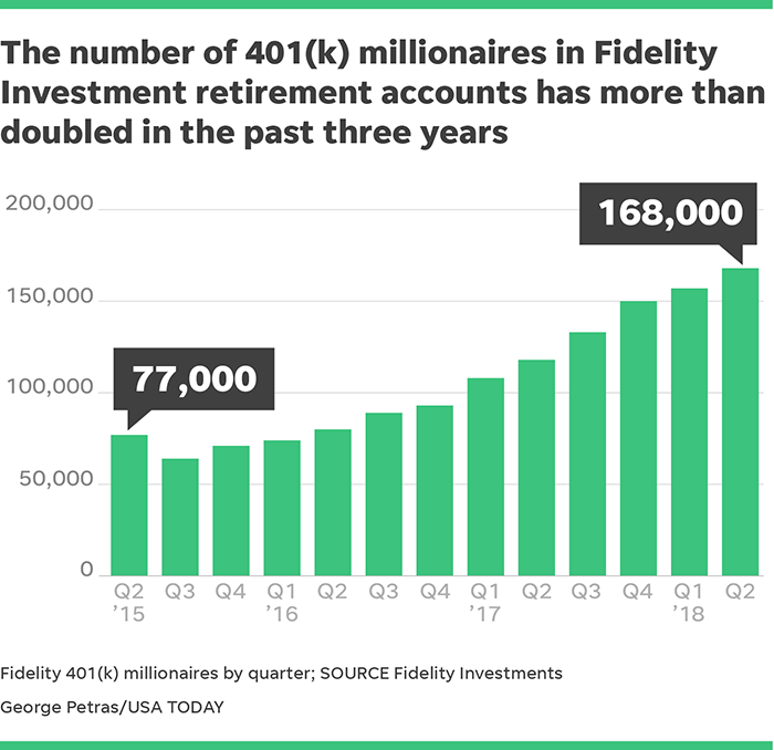 Number Of 401 K Millionaires Hit Record High