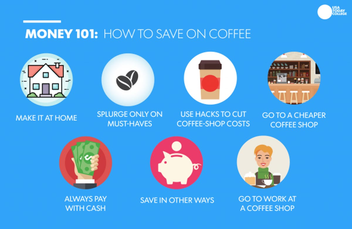 Money 101: How much is your Starbucks habit costing you? 7