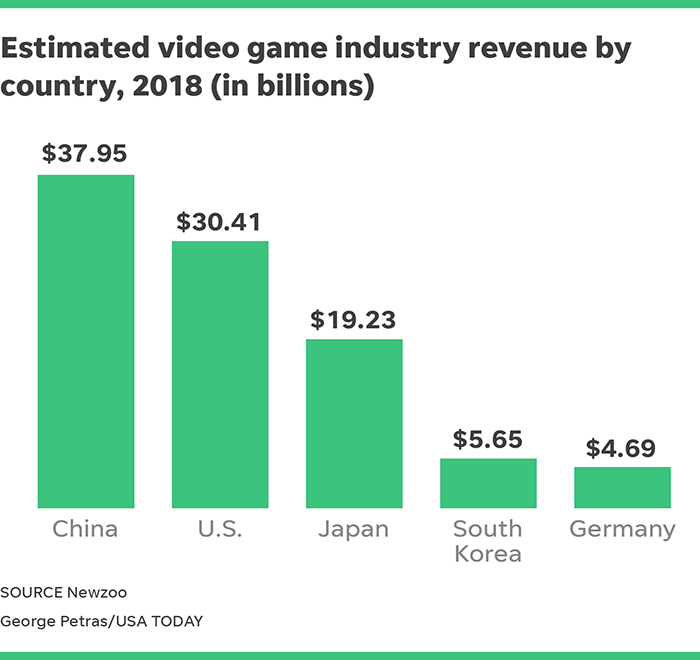 World's Top 5 video game markets to generate $98B in revenue