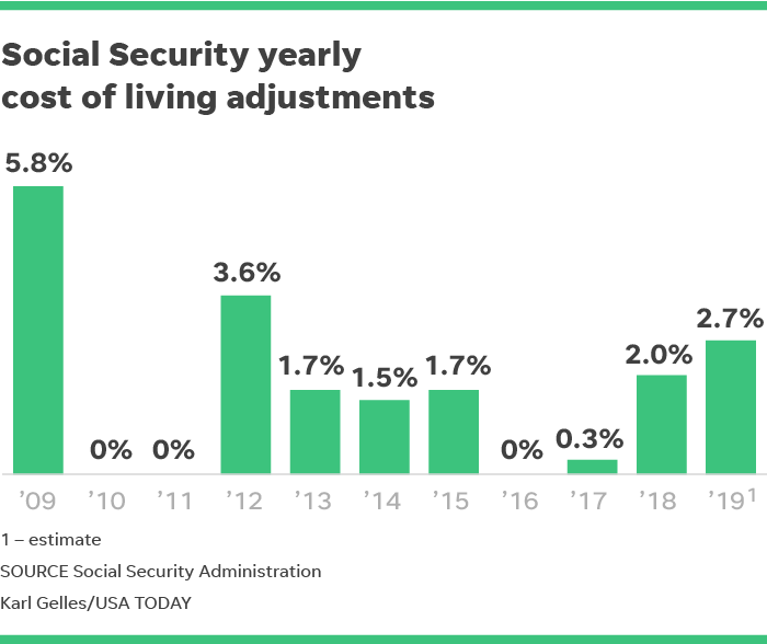 2019 COLA: Social Security recipients could see biggest
