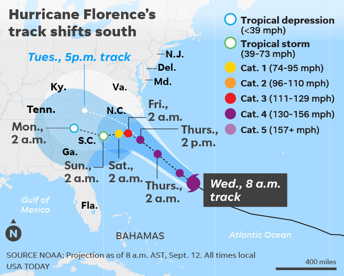 Hurricane Florence path turns south, expected to rage over Carolinas