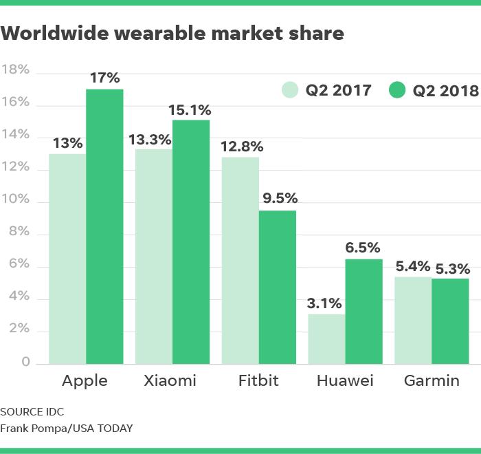 Apple dominates the wearables market again: A Foolish Take ...