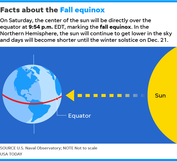 first day of fall autumnal equinox is saturday