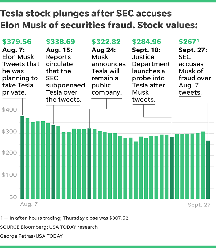 Tesla Stock Quote >> Elon Musk Loses Over 1b In Tesla Stock Value After Sec Charges