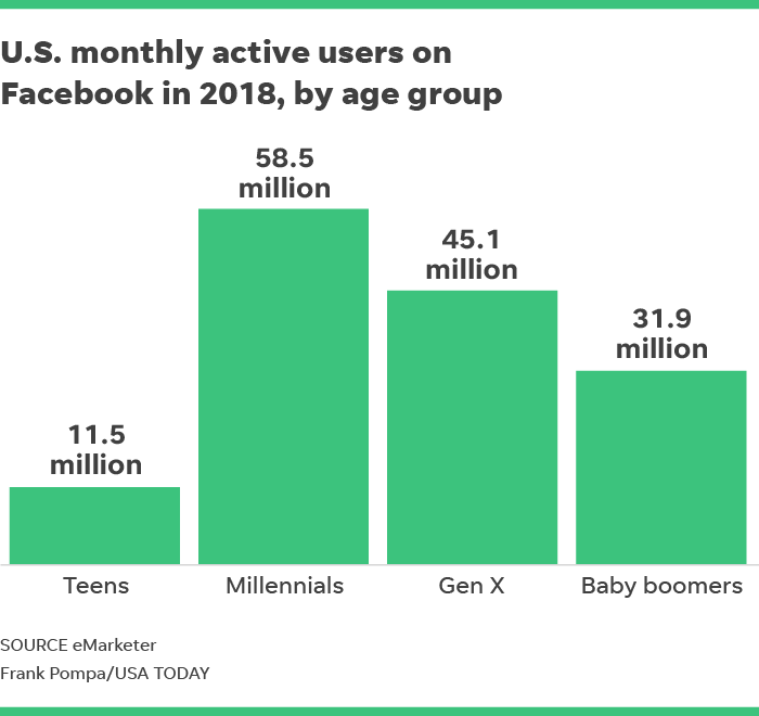 What age group uses online dating the most