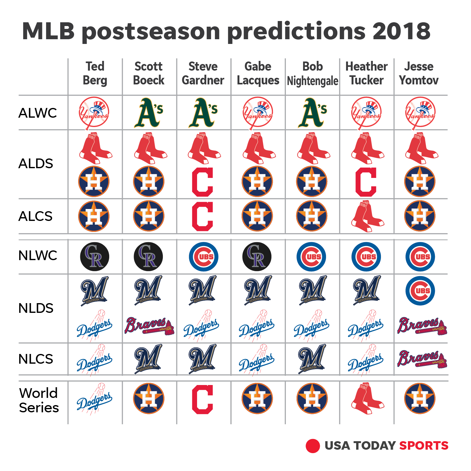 MLB Playoff Predictions: Astros Popular Choice To Win