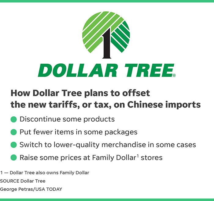 China tariffs: Dollar Tree shoppers could be hurt by Trump