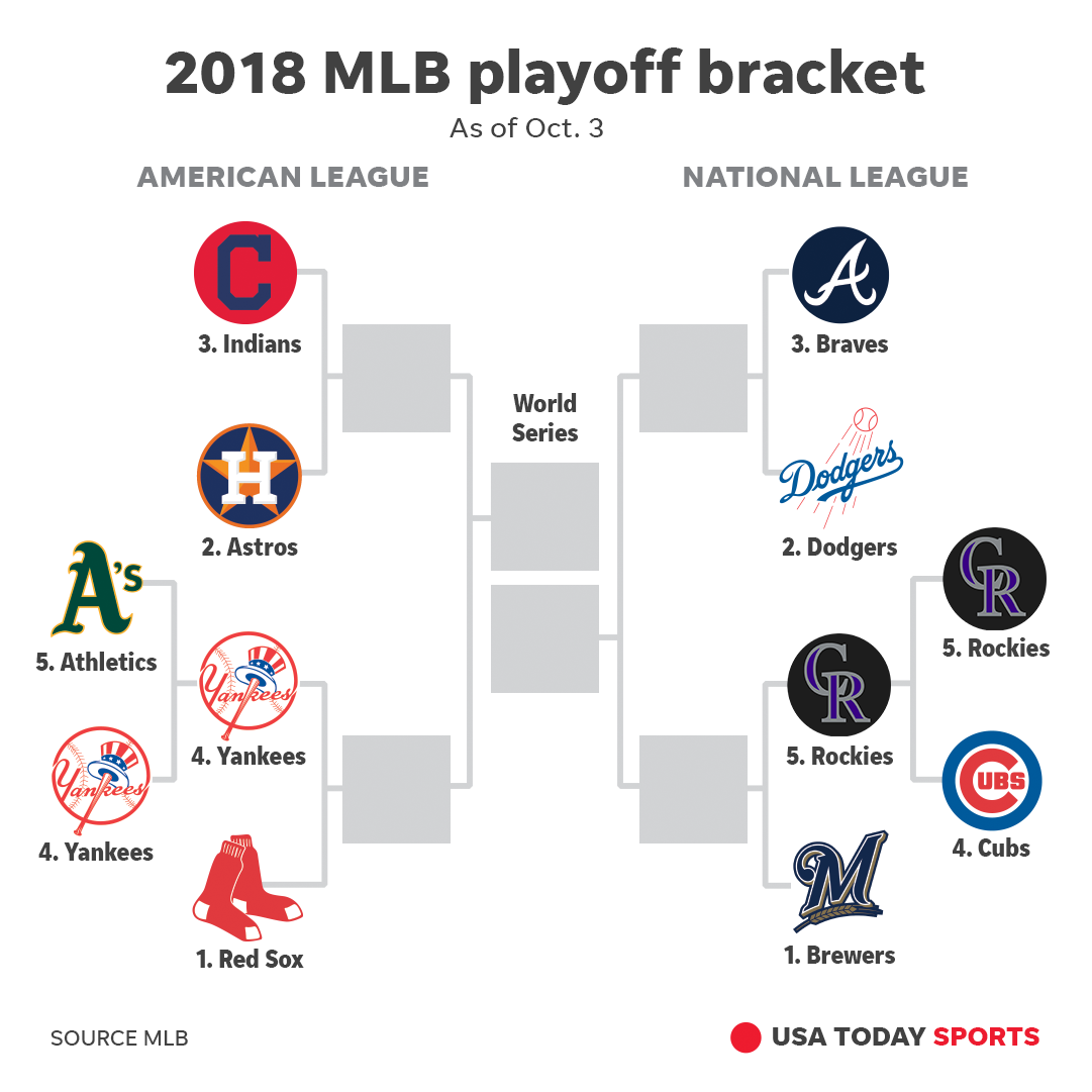 2018 MLB Playoffs: Schedule, Bracket, Start Times, TV