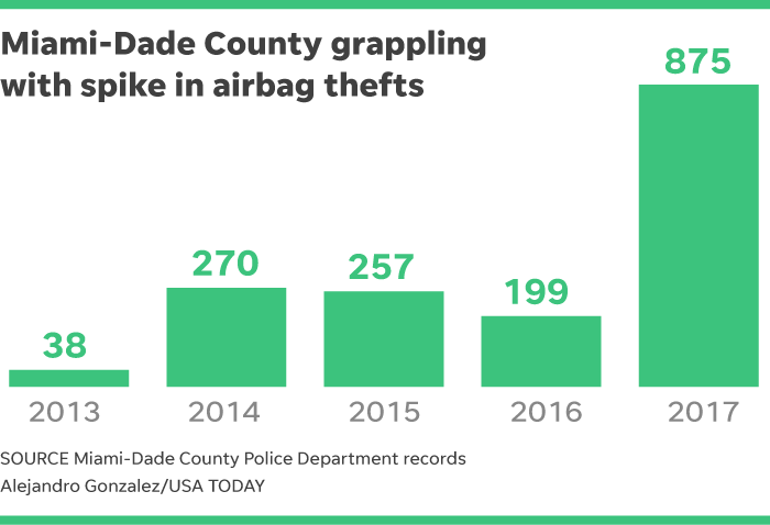 Airbag thefts in Hondas are up, as thieves aim to resell