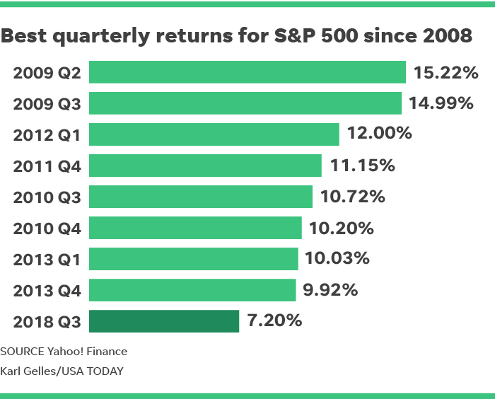 Sp 500 Volatility Was Absent In Q3 Of 2018 But Expect It To Return