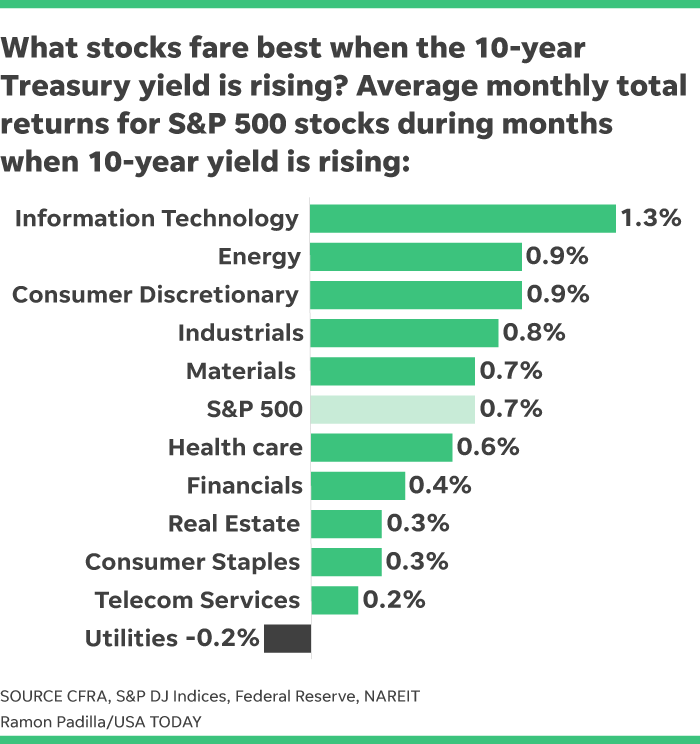 Rising interest rates: How to invest in stocks
