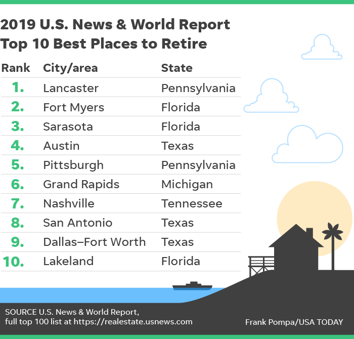 Best Cities To Retire In 2019 U.S. News & World Report: Lancaster, Pa., tops best places to