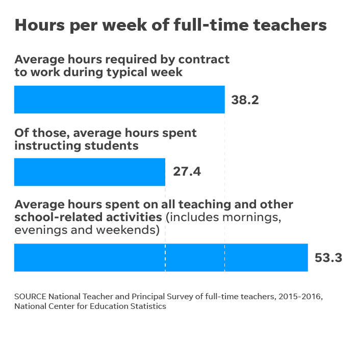 graphic relating to All Summer in a Day Worksheet named Lecturers in just The united states: No make any difference where by they operate, they truly feel