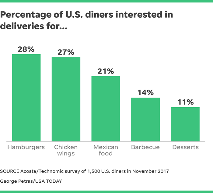 America's growing interest in food delivery