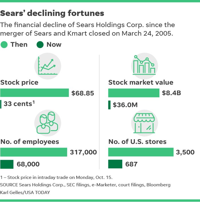 Sears bankruptcy: Sears, Kmart retailer files Chapter 11 case