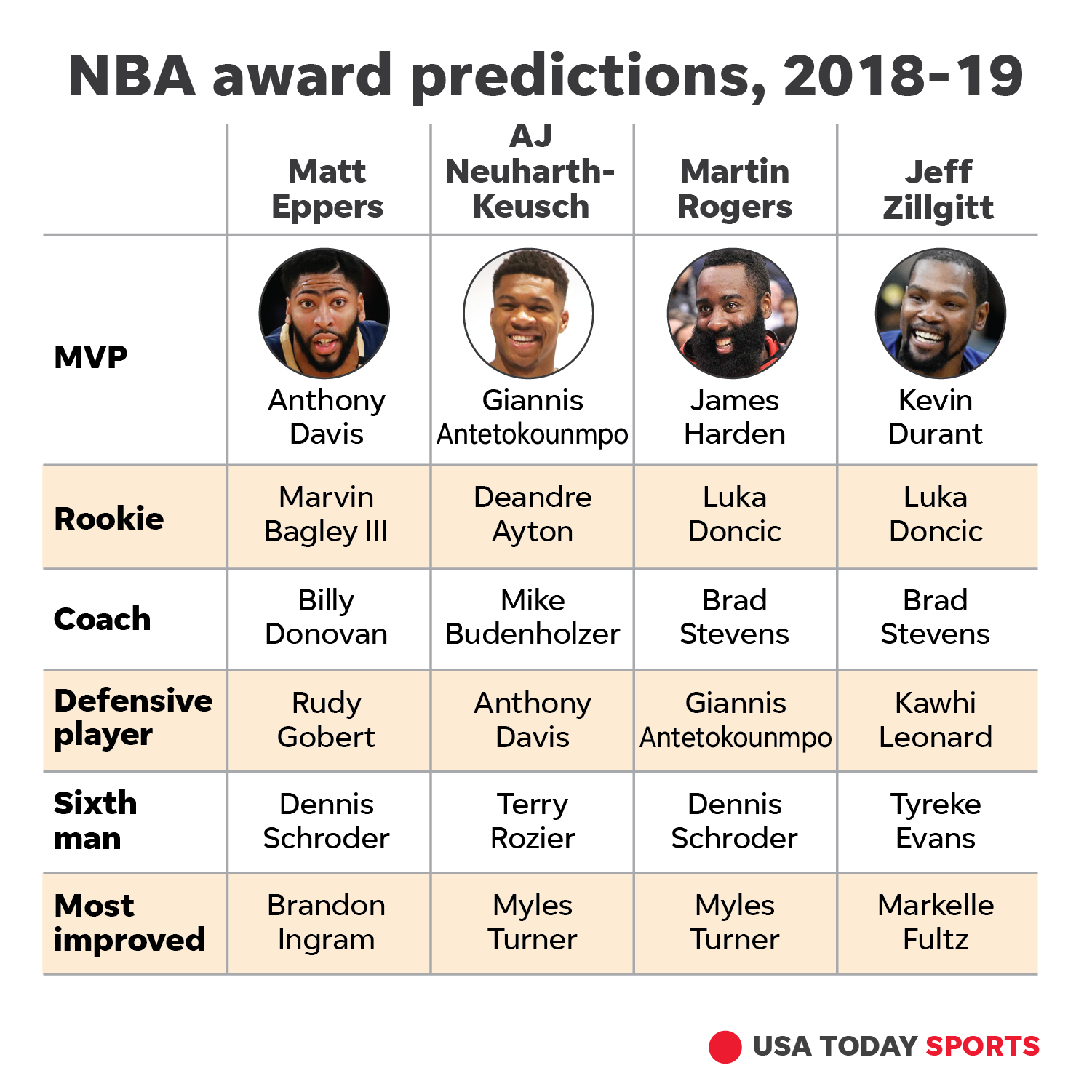 Nba Rookie Award Predictions For 2018 19 Season: NBA Watchability Rankings: Top 10 Must-see Teams For 2018