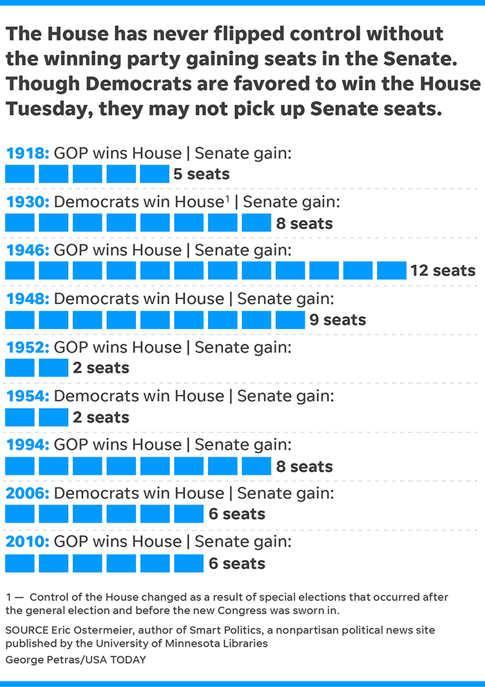Election results: Republicans keep control of Senate