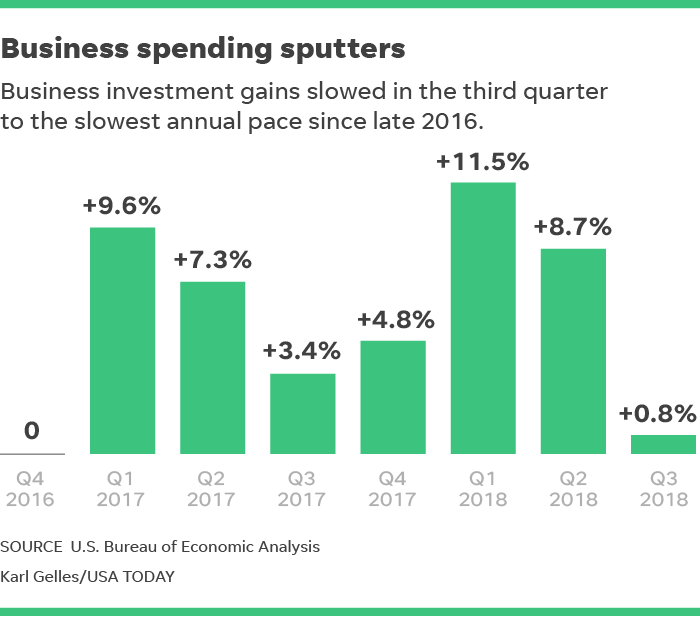 Economy Does Weak Business Spending Growth Signal Trouble