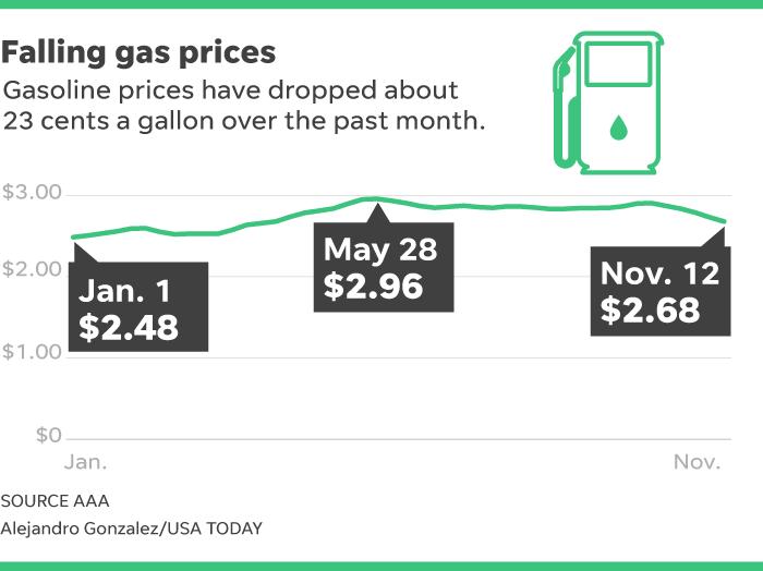Gas prices: A decline should lift spending, economy