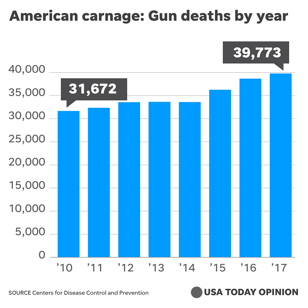 Gun deaths soar to record 'American carnage'