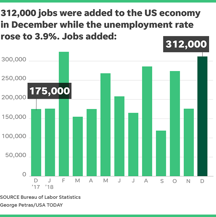 Best Job Growth 2019 December jobs report: 312,000 added easing recession fears