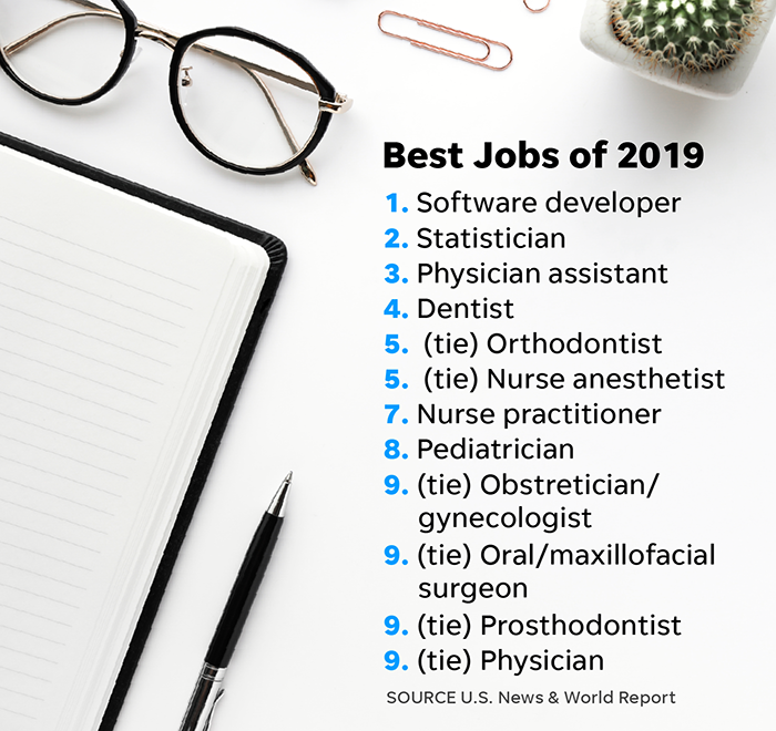 U S  News Best Jobs of 2019 ranking: These jobs rank the best