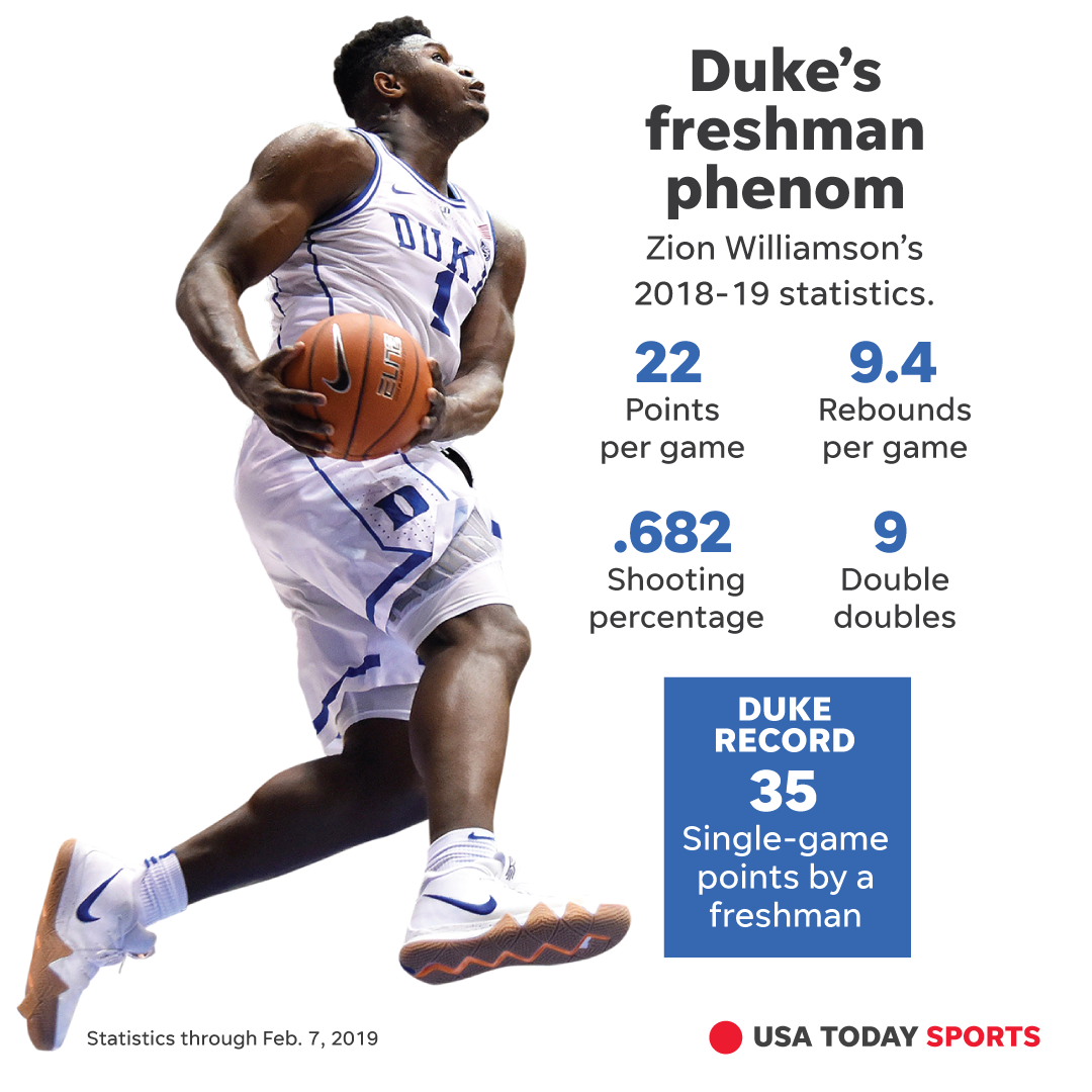 online store 6db9a fdc33 Zion Williamson: Why Duke's high-flying viral star ...