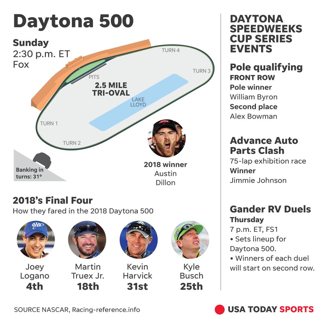 NASCAR: Time, TV Schedule For Daytona 500 Pole Qualifying