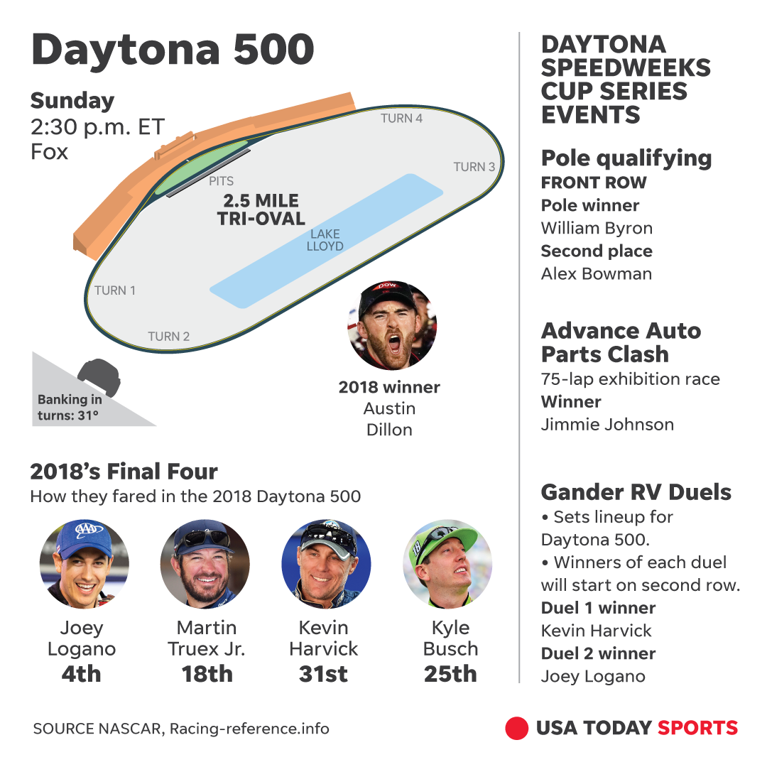 Daytona 500 2019: Time, TV, schedule, lineup for NASCAR Cup race