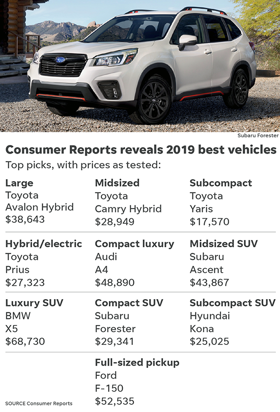 Fiat And Jaguar Ranked Last Second To Among The Worst Performing Brands In Industry Though Fisher Noted That Consumer Reports Ranking